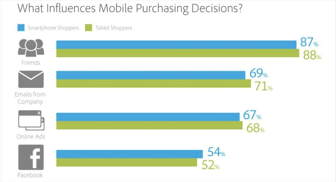 mobile purchasing decisions ecommerce stats