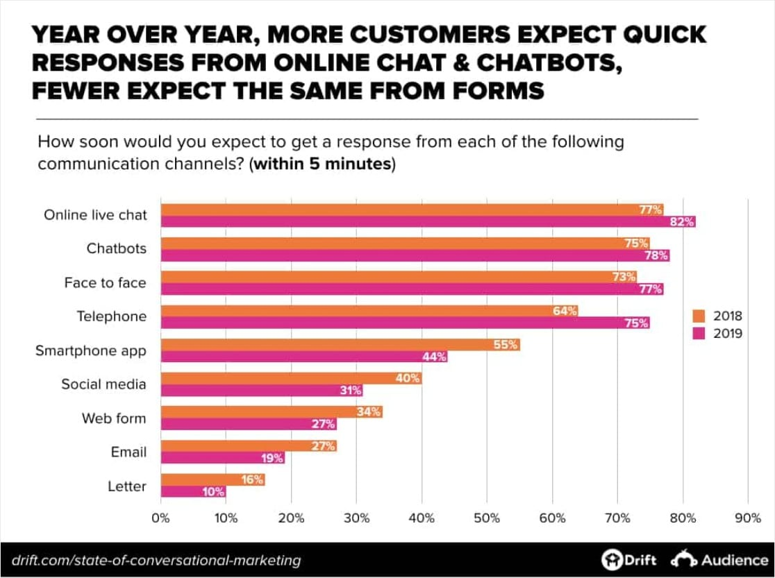 online shopping stats with conversational marketing