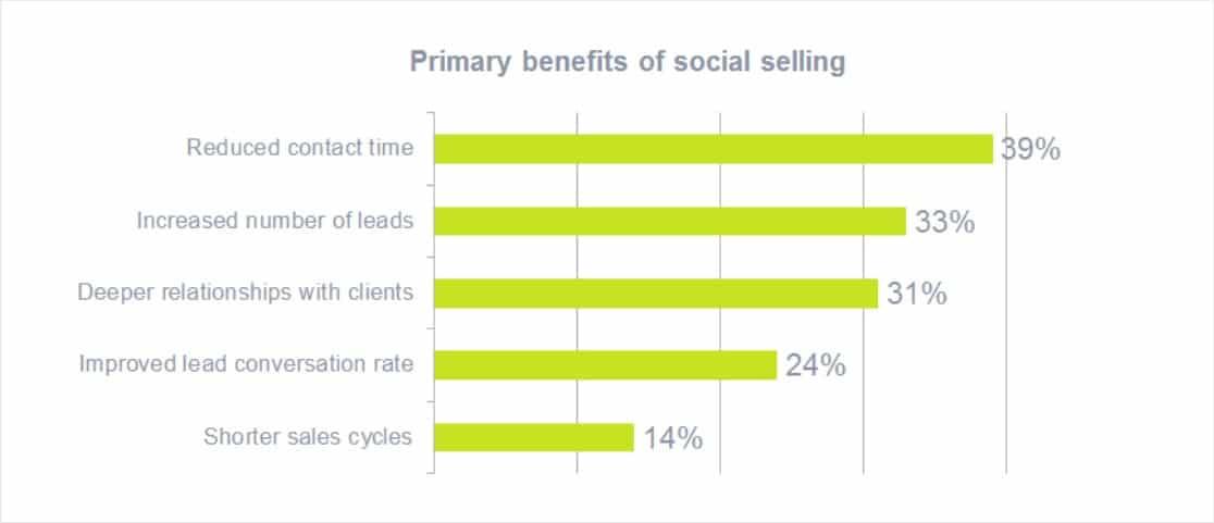 social selling statistics